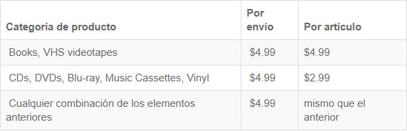 Amazon España Envios A Colombia